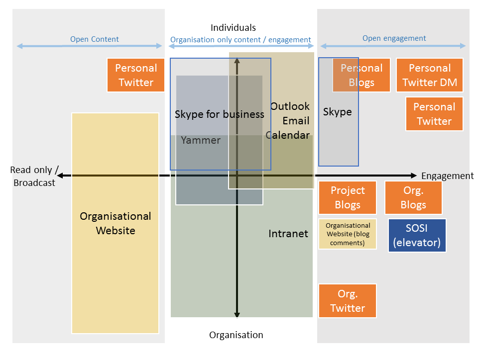 Map of Organisational Digital Practice by Lawrie Phipps